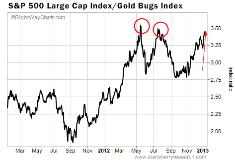 Two-Year Chart of Gold Mining Stocks vs. the S&P 500