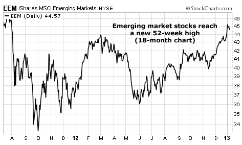 Emerging Market Stocks (EEM) Hit a 52-Week High