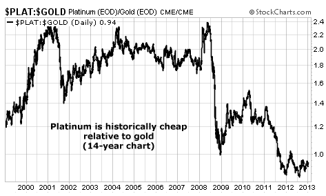 Platinum (PLAT) is Historically Cheap vs. Gold (GOLD)