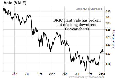 Vale Breaks Out of a Two-Year Downtrend