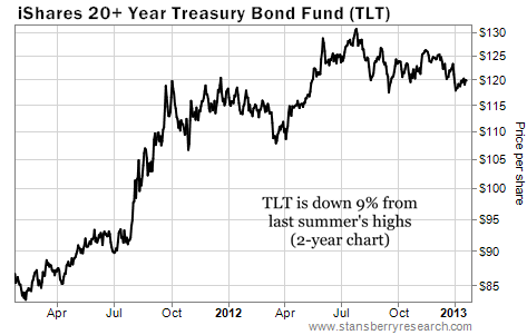 20+ Year Treasury Bonds (TLT) Down 9% Since Last Summer