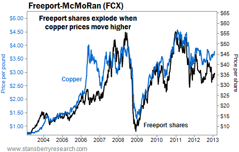 Freeport-McMoRan (FCX) Shares Soar When Copper Prices Rise