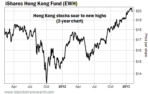 Hong Kong Stocks (EWH) Hit Two-Year Highs
