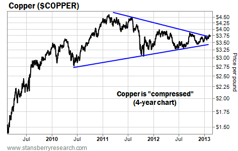 Copper is in a Compressed State on the Charts