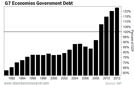 Government Debt Levels of the G7 Economies