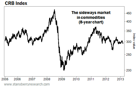 CRB Index Shows the Sideways Market in Commodities