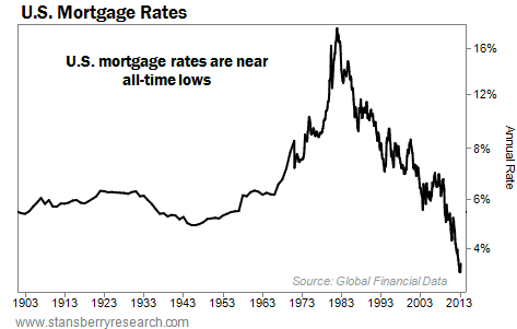 U.S. Mortgage Rates Are Near All-Time Lows