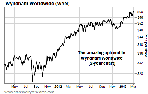 The Amazing Uptrend in Wyndham Worldwide (WYN)