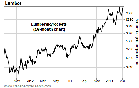 Lumber Skyrockets on the 18-Month Chart