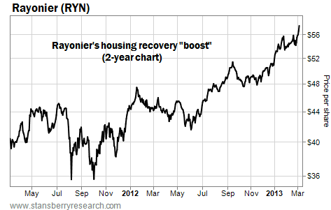 Rayonier (RYN) Getting a Boost From Housing Recovery