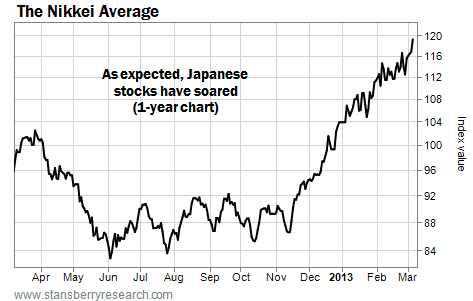 As Expected, Japanese Stocks Have Soared (One-Year Chart)