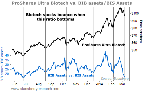 biotech vs BIB and BIS assets chart