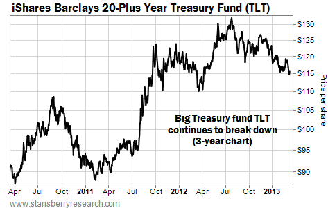 Big Treasury Fund TLT Continues to Break Down