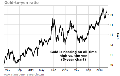 Gold-to-Yen Ratio Nearing All-Time High