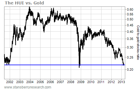 Chart of the HUI Vs. Gold Since 2001