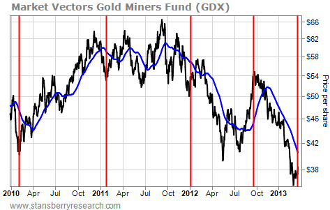 Market Vectors Gold Miners Fund (GDX) Since 2010