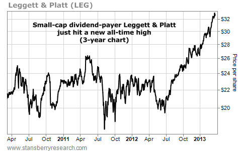 Small-Cap Dividend-Payer Leggett-Platt (LEG) Hits New All-Time High
