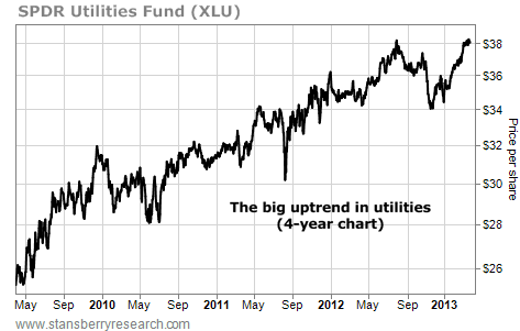 The Big Uptred in Utility Stocks (XLU)