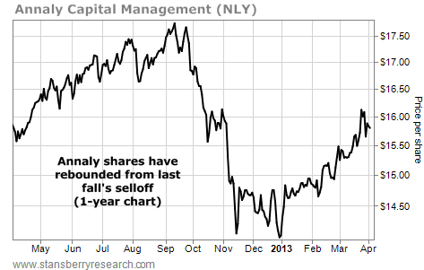 Annaly (NLY) Shares Have Rebounded from Last Fall's Selloff