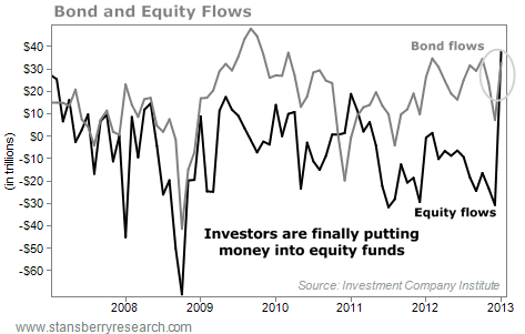 Investors are Putting Money into Equity Funds