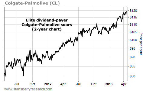 Colgate-Palmolive (CL) Soars on the Two-Year Chart