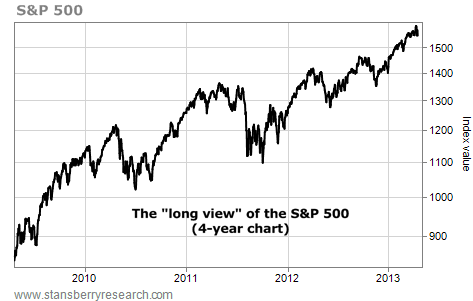 Four Year Chart of the S&P 500