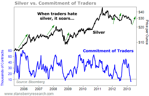 When Traders Hate Silver, It Soars