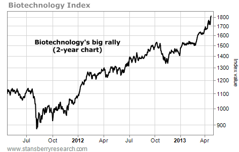 Biotechnology's Big Rally on the Two-Year Chart
