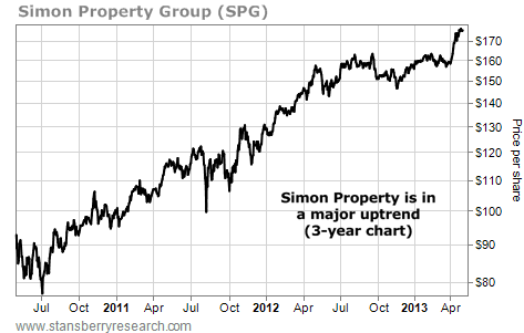 Simon Property (SPG) in a Major Uptrend