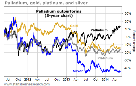 This Precious Metal Has Started a Clear Uptrend Over the Last Few Months