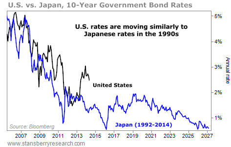 U.S. vs. Japan bond rates