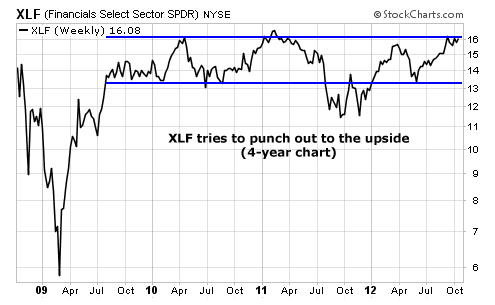 XLF Tries to Punch Out to the Upside