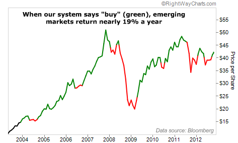 Emerging Markets Have Returned Nearly 19% a Year In This System