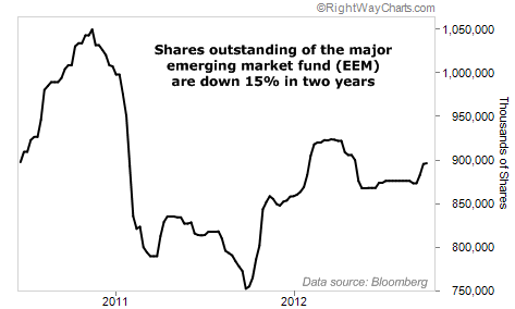Major Emerging Market Fund EEM Down 15% in Two Years
