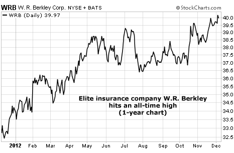 W.R. Berkley (WRB) Hits an All-Time High