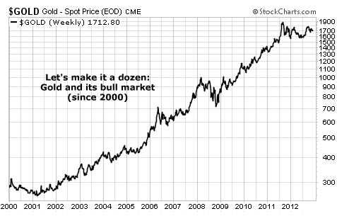 Gold Bull Market Since 2000