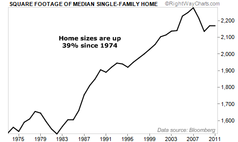 Home Sizes are Up 39% Since 1974