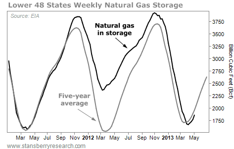 Natural Gas Storage in U.S., per Billion Cubic Feet, March 2011 - May 2013