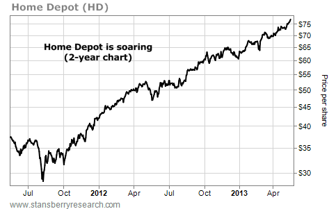 Home Depot (HD) Shares Hit an All-Time High