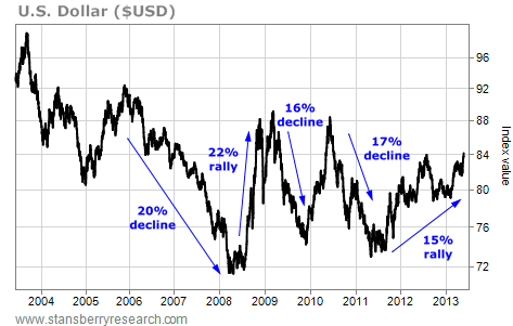 U.S. Dollar (USD) Changes in Value Over the Past Decade