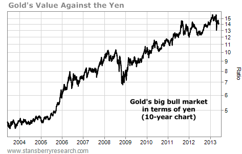 Gold's Value Against the Japanese Yen (JPY)
