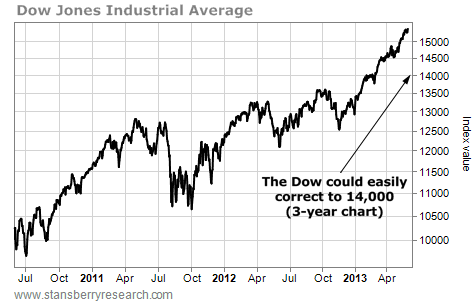 The Dow Jones Could Easily Correct to 14,000