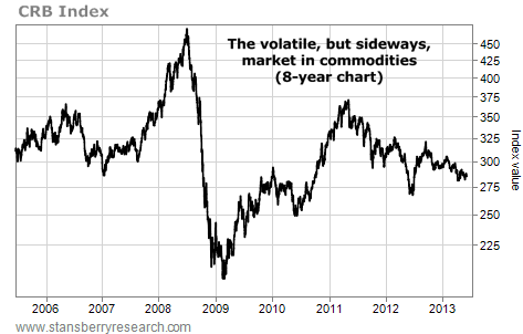 Commodities Have Been Volatile, But Move Sideways