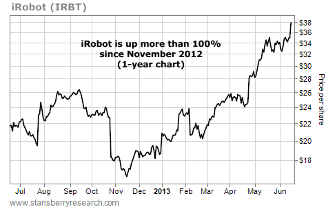 iRobot (IRBT) up More Than 100% Since November 2012