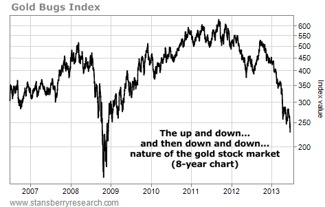The Ups and Downs of the Gold Stock Market