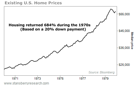 Housing Returned 684% During the 1970s