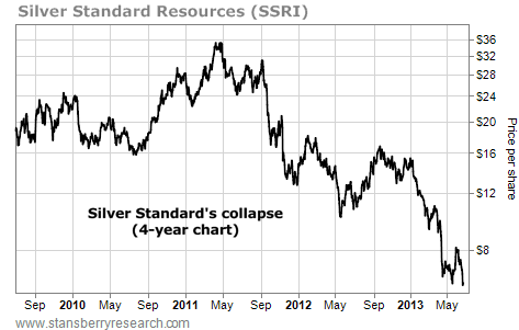 Silver Standard Resources (SSRI) Collapse