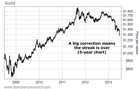 A Big Correction Means Gold Streak is Over