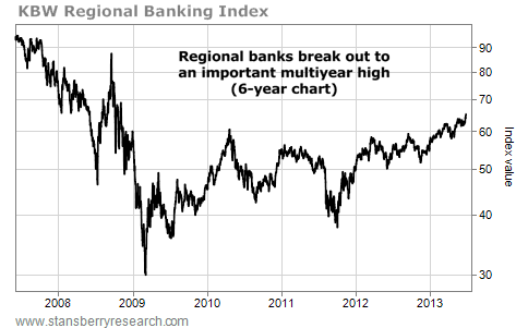 Regional Banks Break Out to a Multiyear High