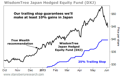 A Trailing Stop Guarantees at Least 10% Gains in Japanese Stocks